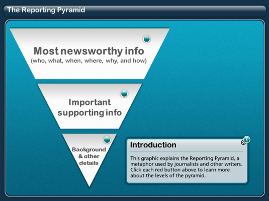 The Reporting Pyramid